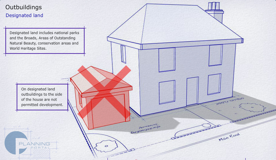 On designated land* outbuildings to the side of the house are not permitted development