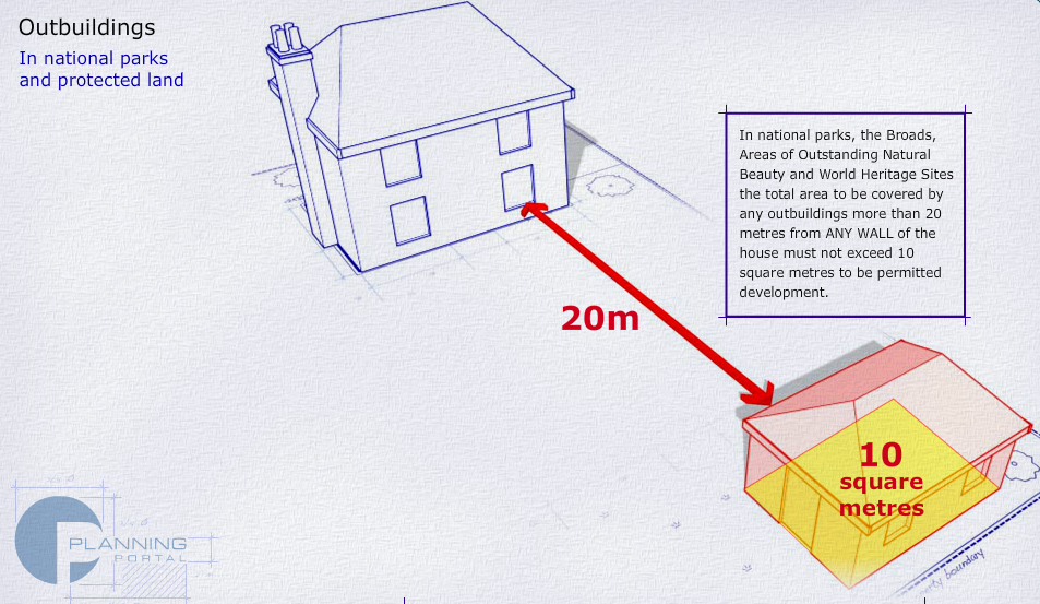 the total area to be covered by any outbuildings more than 20 metres from ANY WALL of the house must not exceed 10 square metres