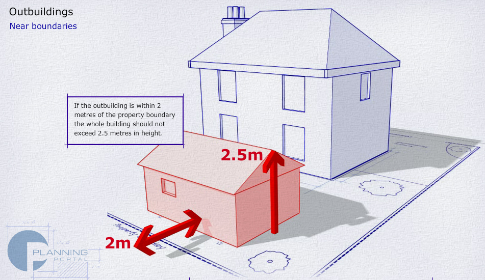 If within 2 metres of the property boundary the whole building should not exceed 2.5 metres in height.